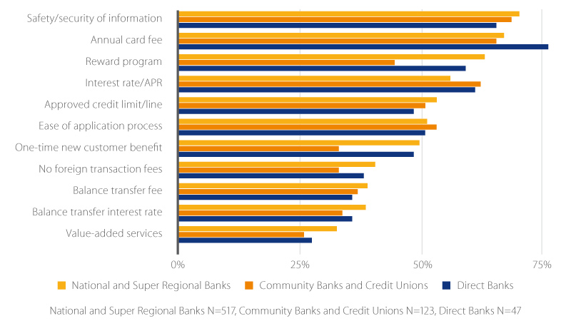 features in credit card providers evaluation