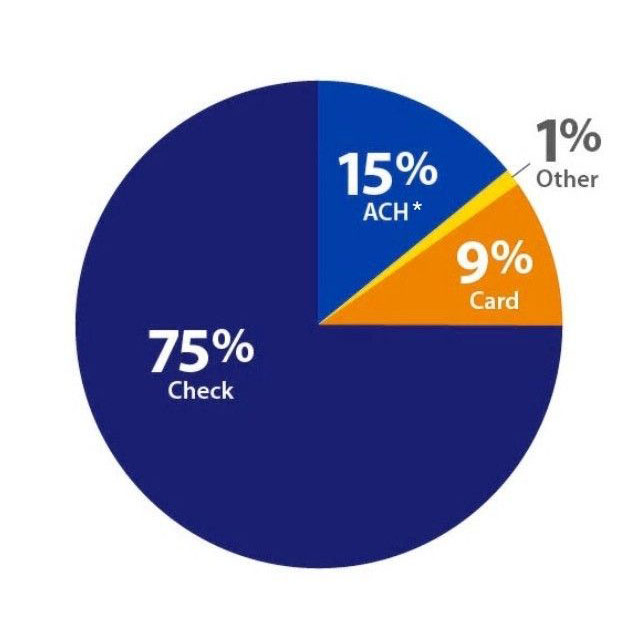 A pie chart illustrating payment methods accepted by small business owners and its percentage of small business spend: 75% check, 15% automated clearing house (ACH), 9% debit/credit card, and 1% other.